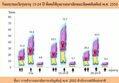 วัยรุ่นไทยกับการใช้ถุงยางอนามัย