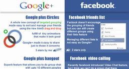 เปรียบมวยอีกคู่ Google+, Facebook