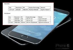 หลุด!! หลักฐาน Apple กำลังพัฒนาหน้าจอ 5.5 นิ้วสำหรับ iPhone 6