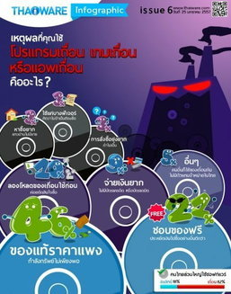 คนไทยใช้ซอฟท์แวร์เถื่อนไม่แพ้ชาติใดในโลก! มีเพียง 18% ที่ซื้อแผ่นลิขสิทธิ์