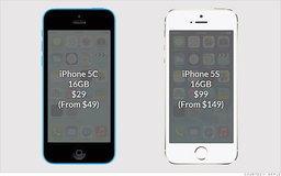 เมื่อไอโฟน 5c ถูกหั่นราคาลงเหลือไม่ถึงพัน