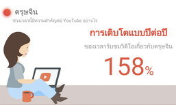 กูเกิ้ลประเทศไทย เผยคนชมวีดีโอช่วงตรุษจีนในปี 2559 มากขึ้นกว่าปีก่อน