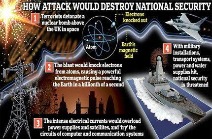 ภัยก่อการร้าย รูปแบบใหม่ ระเบิดนิวเคลียร์ในอวกาศ