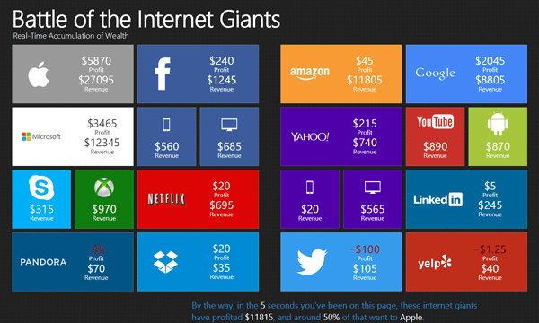 อยากรู้มั้ย ! แต่ละวินาที Apple, Google, Facebook ทำเงินได้เท่าไหร่ ?