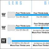 Olympus จับมือ Panasonic คลอด Micro Four Thirds