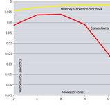 ผลวิจัยพบว่าซีพียูมากกว่า 16 คอร์กลับทำให้ระบบช้าลง!