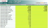 ราคามือถือ จาก Hypermarket ประจำวันที่ 11 มีนาคม 2556 ทั้ง โลตัส และบิ๊กซี