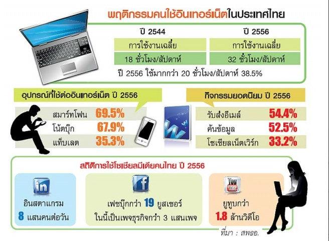 เจาะพฤติกรรมคนไทยยุคดิจิทัล ติดโซเชียลมีเดีย-ใช้เน็ต 32 ชม./สัปดาห์